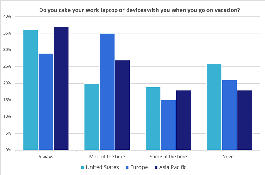 656720 why axis chart work devices on vacation - Over a Quarter of Americans Schlep Work Devices on Vacation | News & Opinion