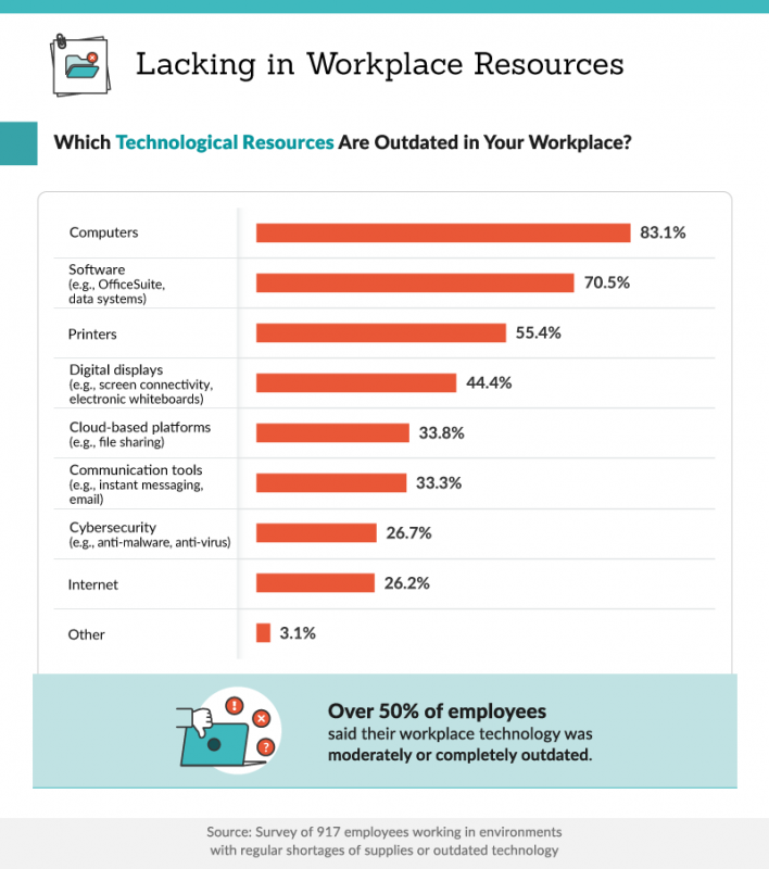671083 why axis chart lacking in workplace tech resources 708x800 - Outdated Technology in the Workplace Costs Companies   News & Opinion