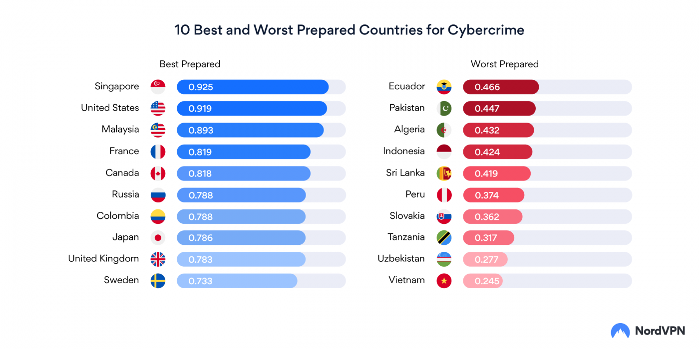 659747 the why axis cybercrime preparedness around the world 1400x700 - Which Countries Are Best-Prepared for Cybercrime Response? | News & Opinion