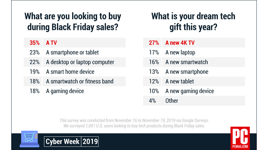 674695 why axis chart black friday shopping - What Tech Products Are We Buying This Black Friday? | News & Opinion