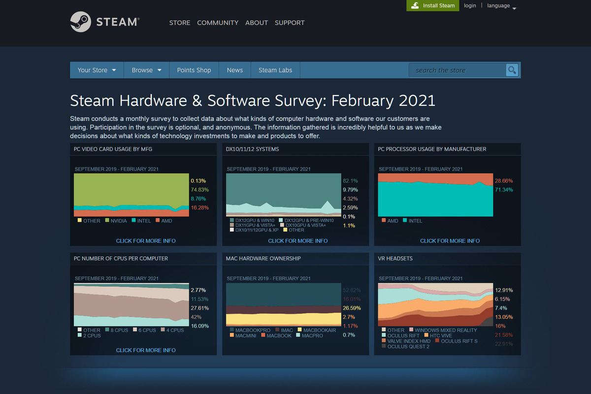 steam survey  100880135 large.3x2 - How to make your PC take the Steam Hardware Survey